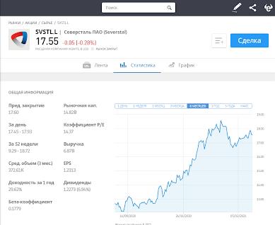 Купить акции Северсталь