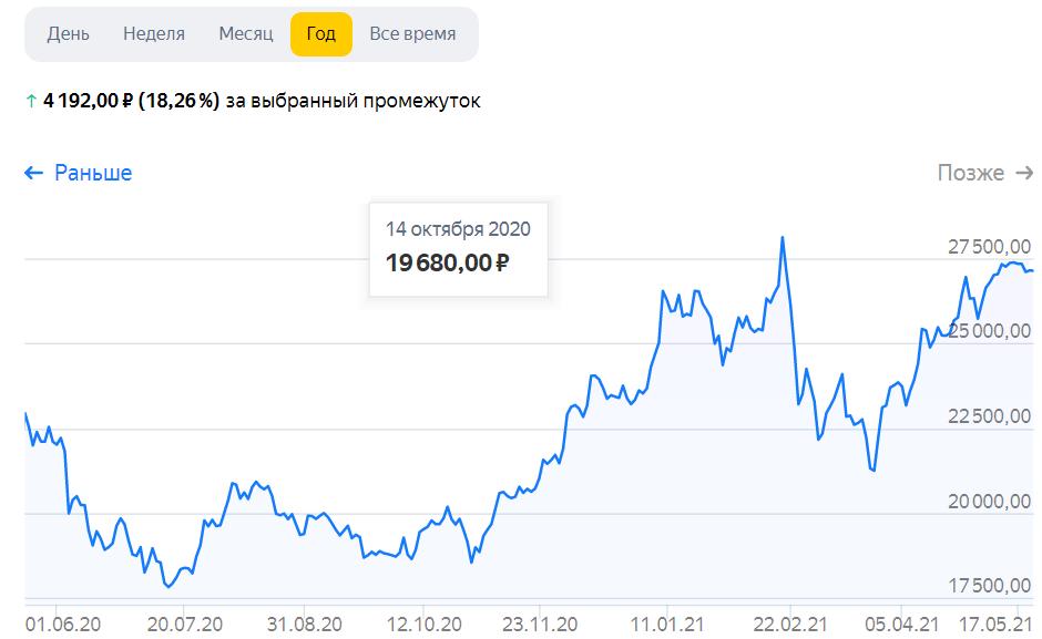 Акции Норникель график