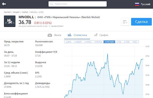 купить акции Норникель
